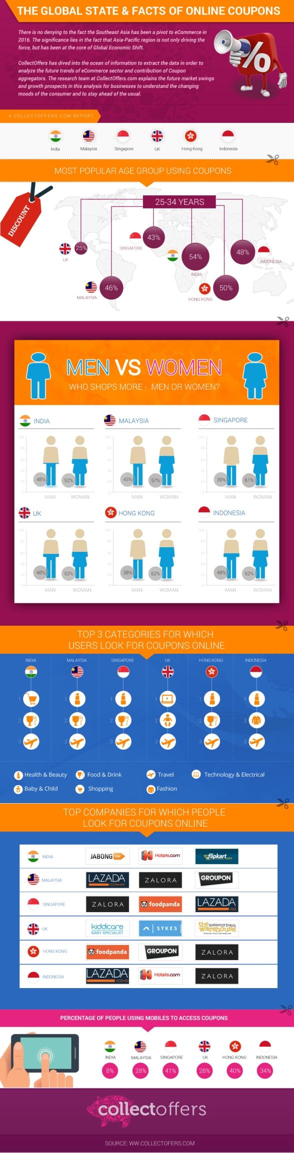 co-infographics