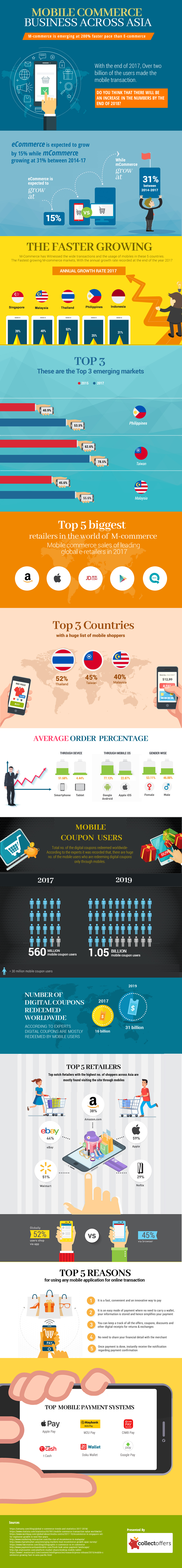 M-Commerce Business