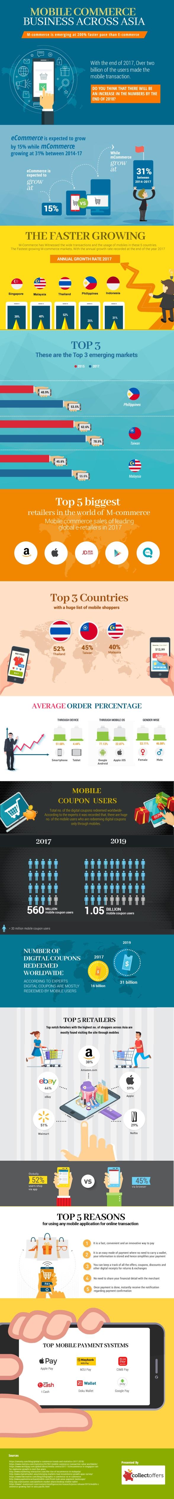 M-Commerce Business